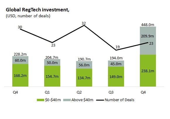 Tỉ lệ đầu tư vào Regtech trên toàn cầu ngày càng tăng