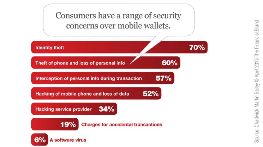 Đa số người dùng lo ngại về tính bảo mật của ví điện tử