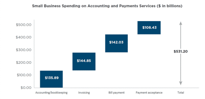 Các doanh nghiệp nhỏ chi hơn 500 tỷ USD cho các dịch vụ kế toán và thanh toán